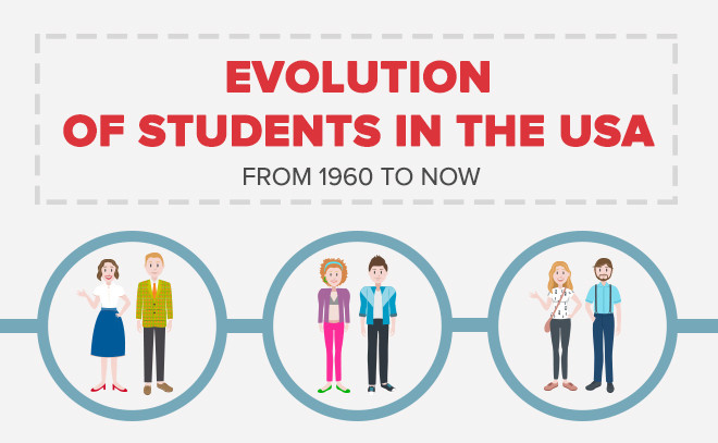 Evolution of Students in the USA from 1960 to Now - Infographic